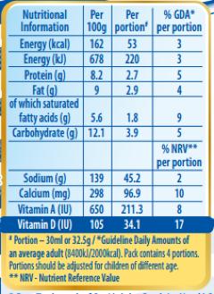 Ideal Milk | Nestlé